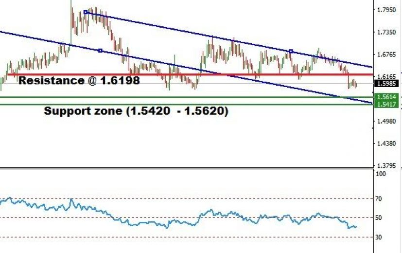 EUR/NZD Pair: June 20th 2016