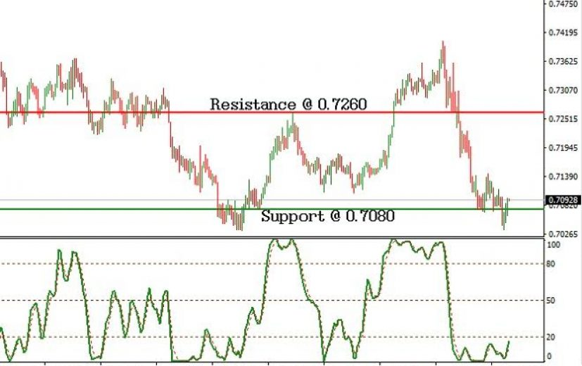 NZD/USD Pair: November 17th 2016