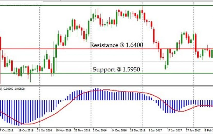 GBP/AUD Pair: February 16th 2017