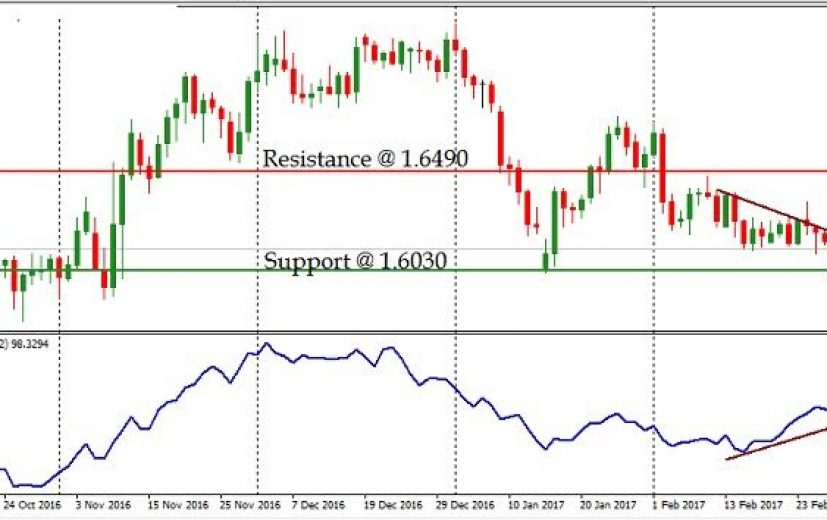 GBP/AUD Pair: March 3rd 2017