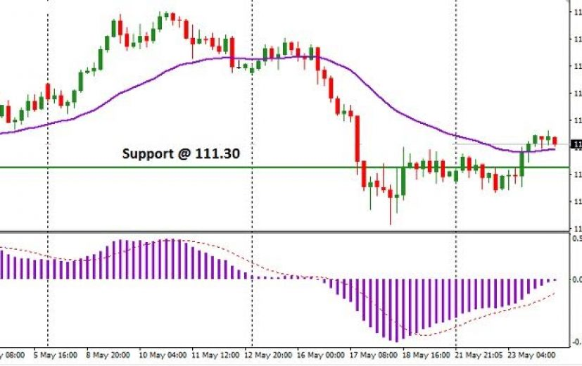 USD/JPY Pair: May 25th 2017