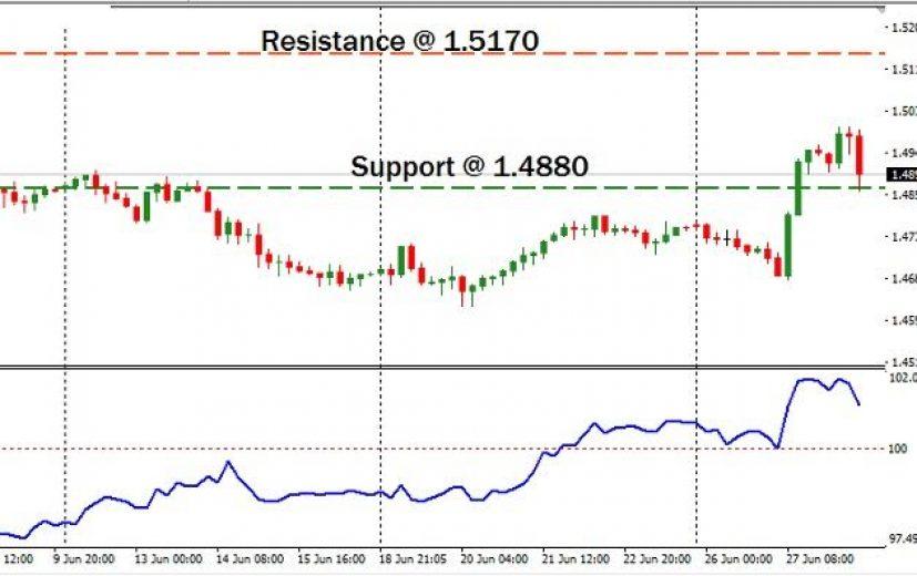 EUR/AUD Pair: June 29th 2017