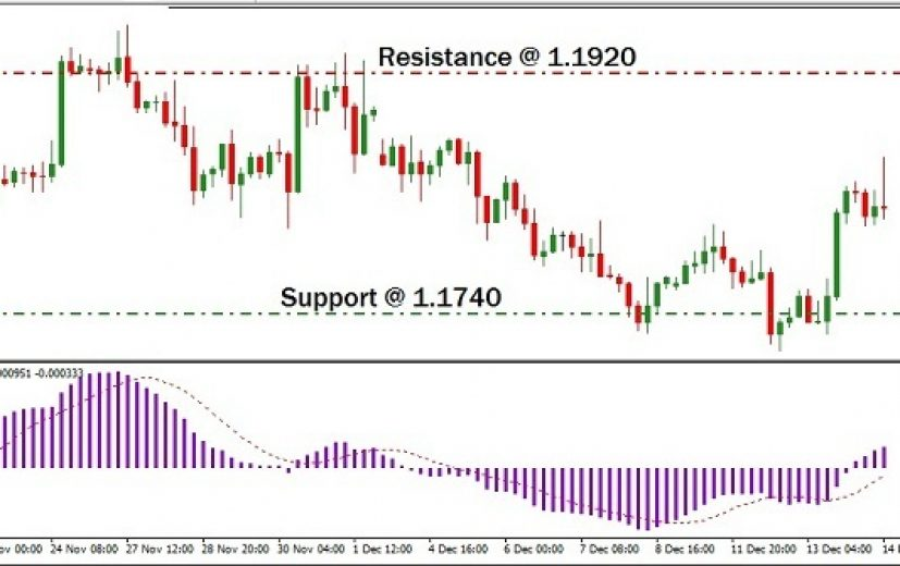 EUR/USD Pair: December 15th 2017
