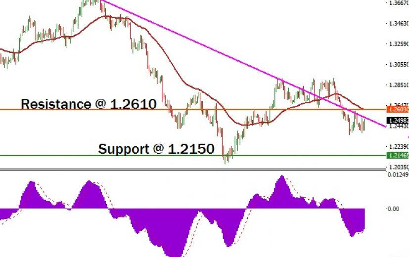 USD/CAD Pair: January 22nd 2018